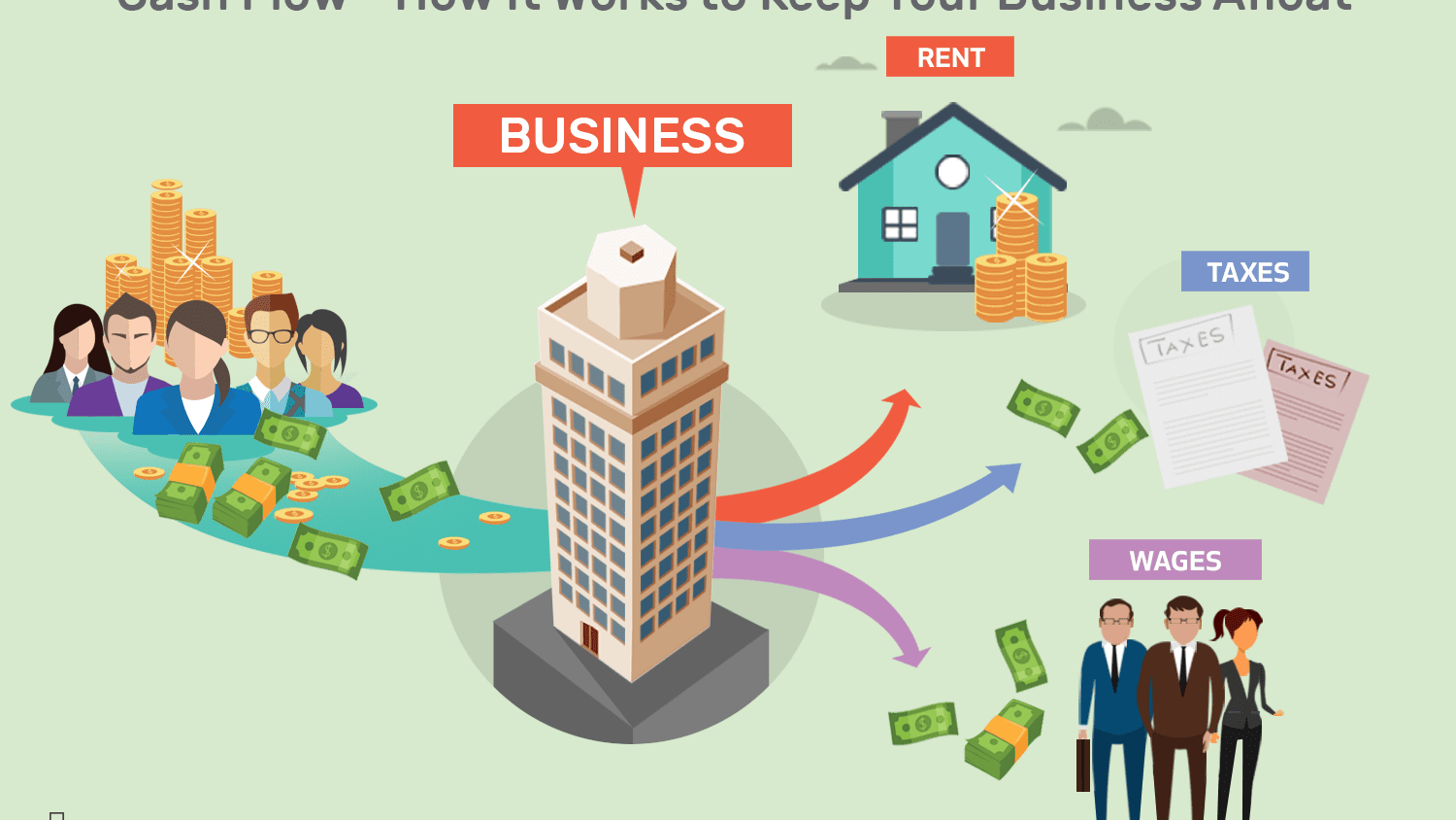 Cash flow-How it works to keep your business afloat